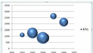 excel图表数据分析图文进行使用excel2007的工具模板详解数据分析博物馆室内设计案例分析ppt图表图片
